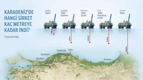Petrol Bulmak için 4 Milyar Dolar Harcandı