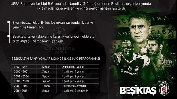 Beşiktaş'tan Şampiyonlar Ligi'nde en iyi ikinci başlangıç