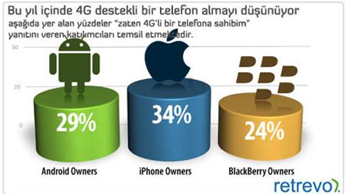 iPhone Sahipleri Cihazını Tanımıyor!